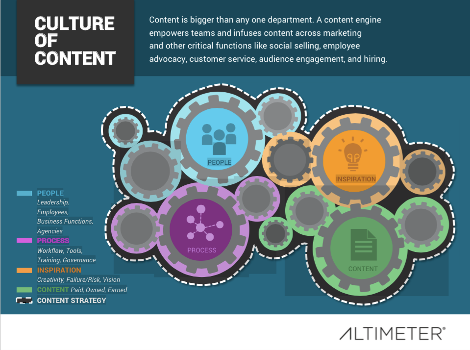 A Culture of Content, Altimeter Group, Rebecca Lieb